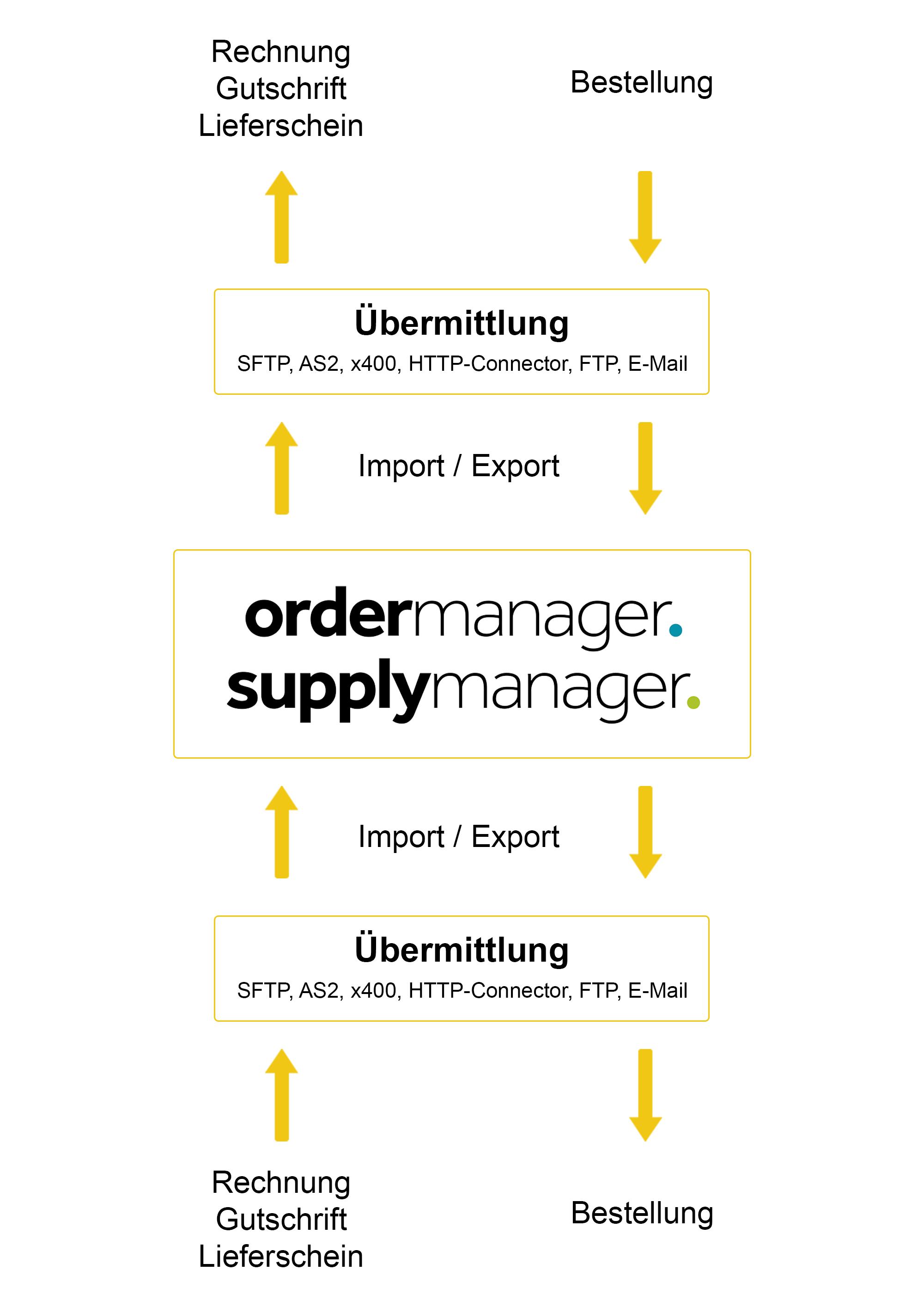 schnittstellen Import/ Export