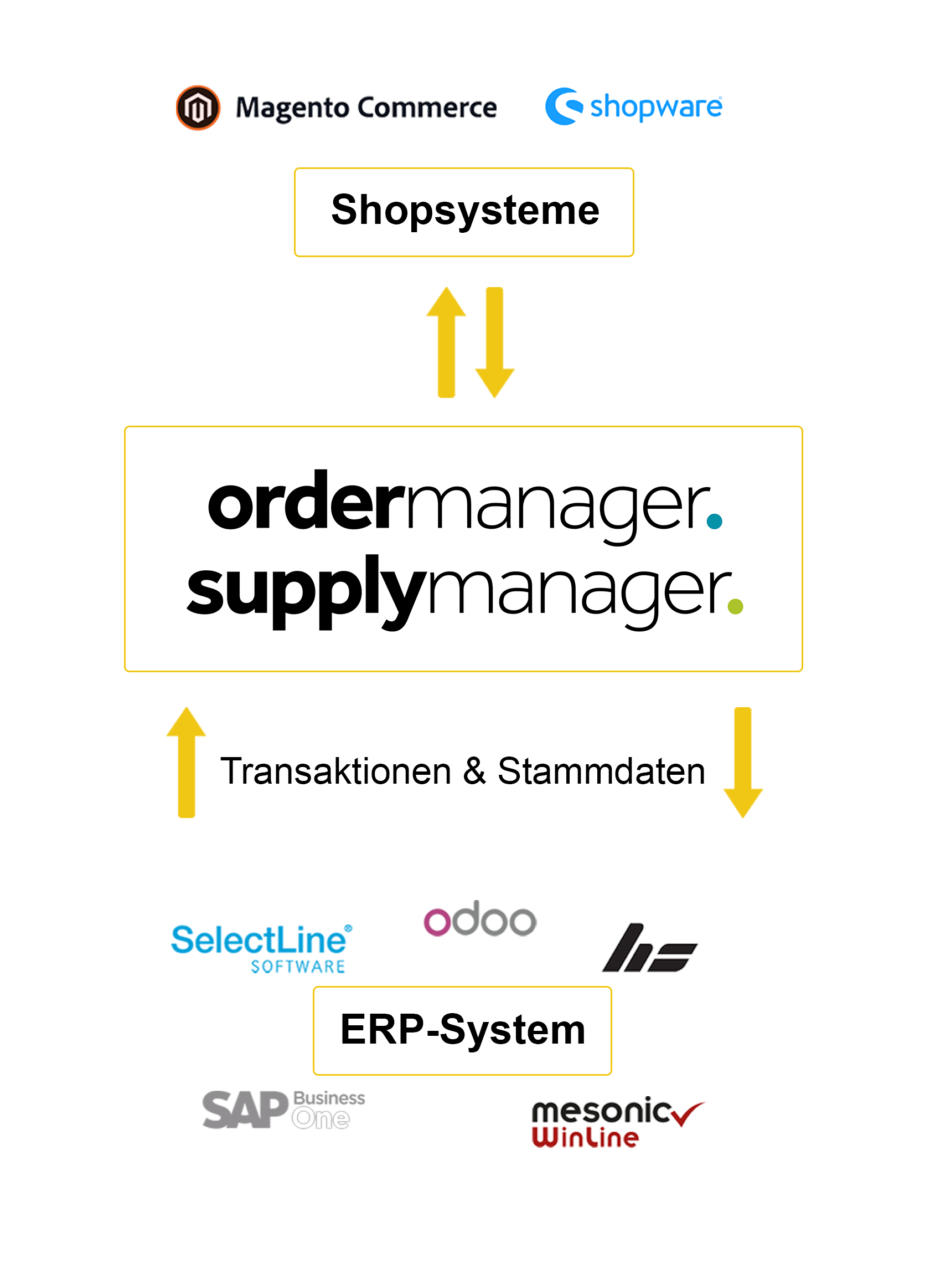 schnittstellen ordermanager supplymanager systeme